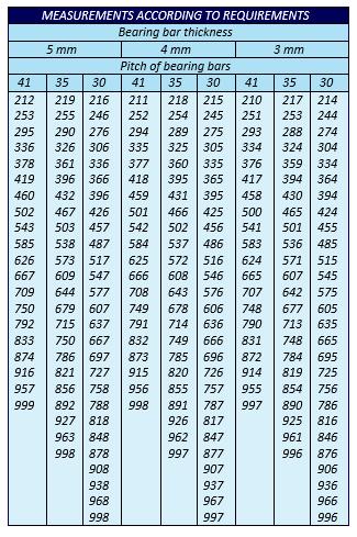جدول استاندارد گریتینگ